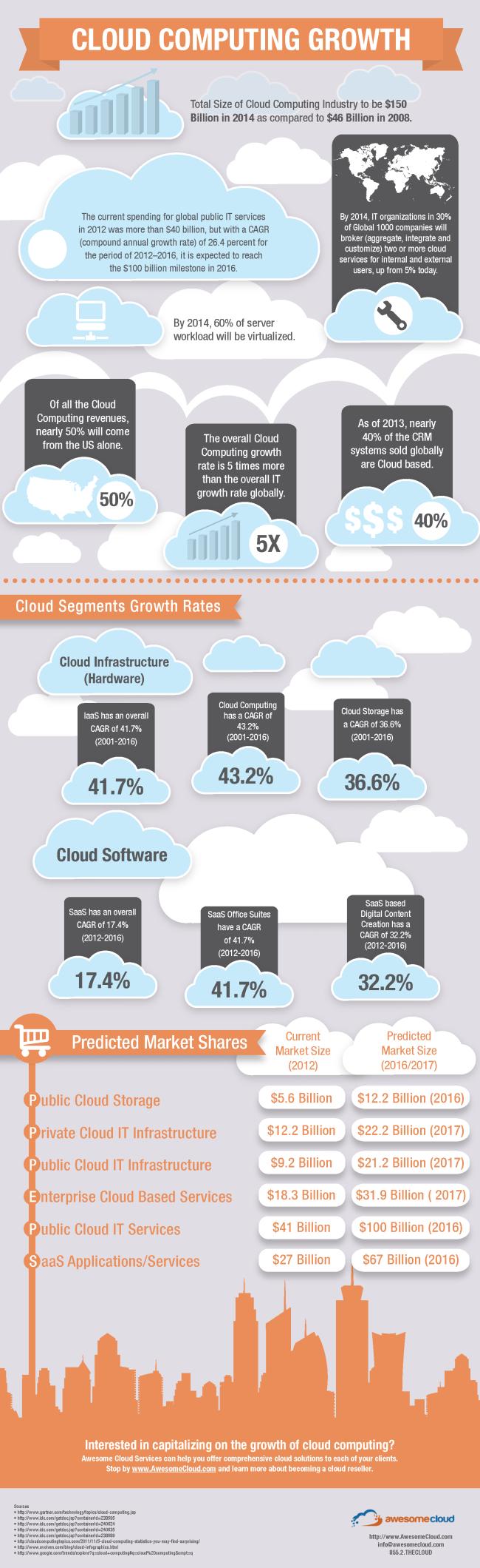 Cloud Computing Growth Infographic